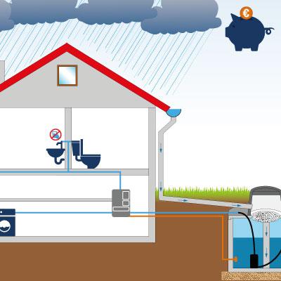 Förderung Regenwassernutzung