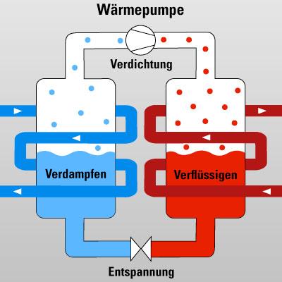 Wärmepumpe – was steckt hinter dem Heizsystem?