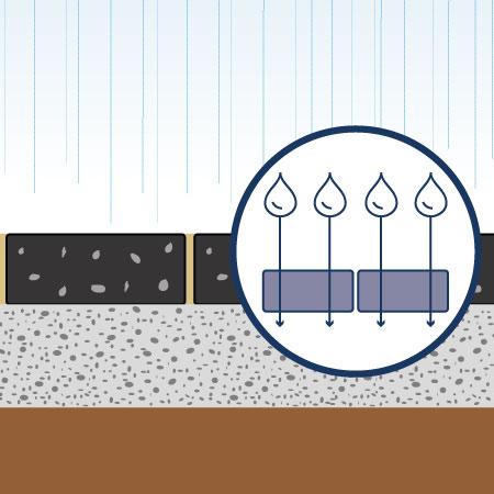 Wasserdurchlässige Pflastersteine