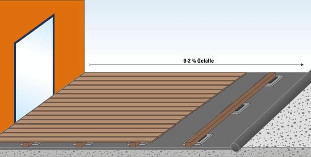 Wpc Terrassendielen Planen Und Verlegen Benz24