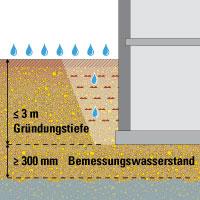 Keller Abdichten Drainage Verlegen Das Brauchen Sie An Material