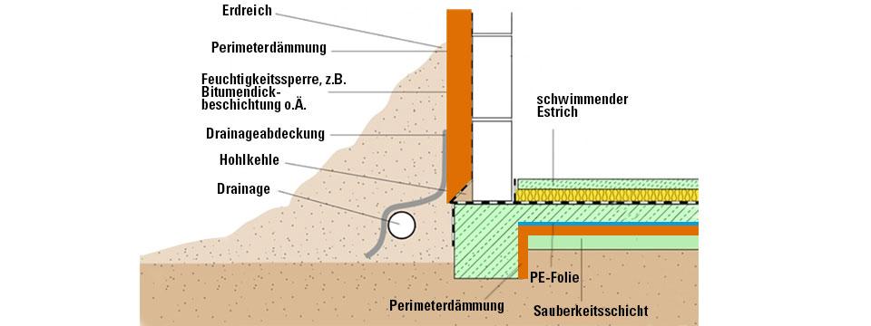 Quarzsand für sandkasten