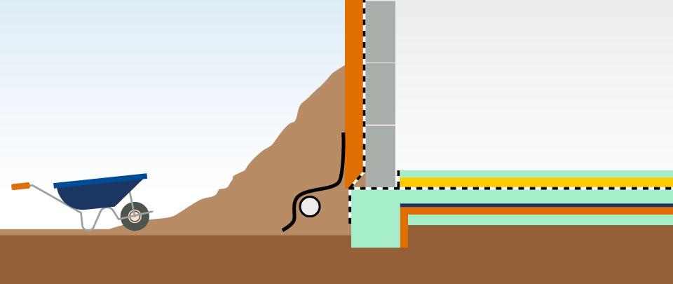 Aufbau Perimeterdämmung im Kellerbereich
