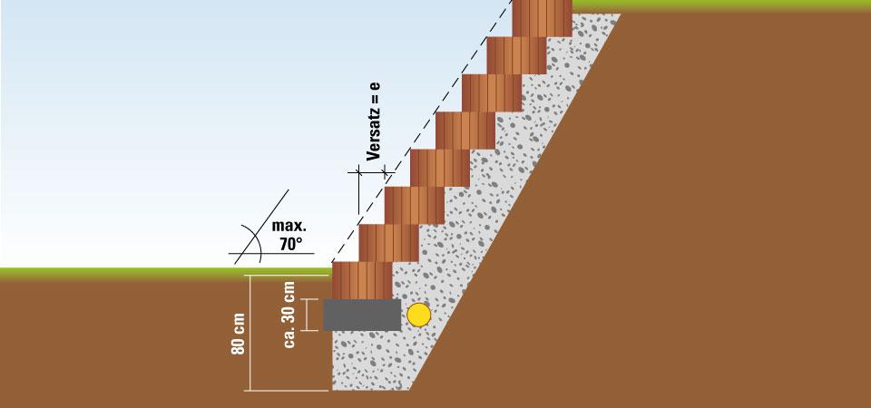 Wie Werden Pflanzsteine Gesetzt? Pflanzringe Beton Setzen Gartengestaltung