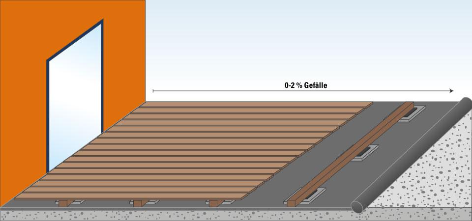 Bekannt WPC Terrassendielen planen und verlegen | BENZ24 DH41
